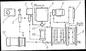 Курсовая работа Производство пастеризованного молока ru Технологическая схема пастеризатора ПМР 0 2 ВТ 1 пульт управления 2 термометр сопротивления 3 автоматический клапан возврата 4 вход молока