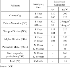 Recommended Malaysian Ambient Air Quality Guidelines