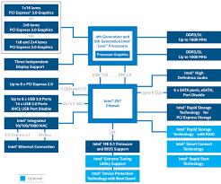 Intel Chipset Chart Intel Z97 Chipset Platform Diagram Graphics Cards