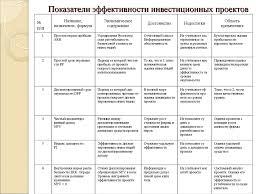 Дипломная работа Разработка и реализация инвестиционного проекта   Показатели эффективности инвестиционных проектов