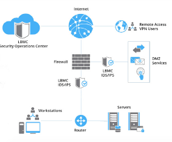 how cyber security works ids and ips 101 how each system works and why you need them