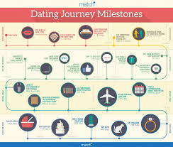 Relationship Progression Chart Here Is Every Single Relationship Milestone You Should Be