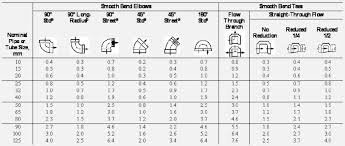 Refrigerant Pipe Size Chart R410a Refrigerant Line Sizing Part Ii Suction And Discharge