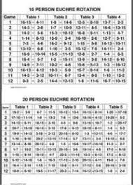 Euchre Rotation Chart For 28 Players Euchre Rotation