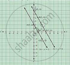 Solution For Draw Graphs For Following Equations On The Same Graph