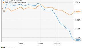 Rax Stock Chart Why Rackspace Hosting Inc Fell 18 8 In September Nasdaq