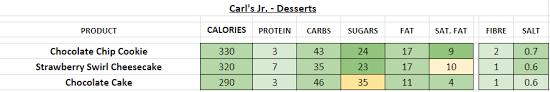 carl s jr desserts nutrition information calories