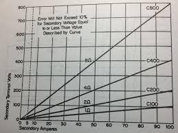 Current Transformer Saturation Voltage Disturbance