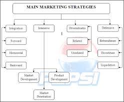 Pepsico Organizational Chart 2017 Pepsi Strategic Management Project Report Bohat Ala