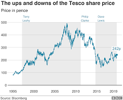 Tesco Boss Dave Lewis In Shock Departure Bbc News