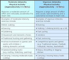 Met Equivalent Chart Who What Is Moderate Intensity And Vigorous Intensity