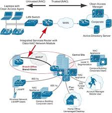images of cisco network diagrams   diagramscollection cisco network diagrams pictures diagrams