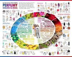 Choose The Perfect Perfume Note For Your Personality An