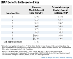 Food Stamp Eligibility Chart A Quick Guide To Snap Eligibility And Benefits Center On