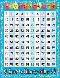 100 Counting Chart Number Chart Numbers 1 100 100 Number Chart Number
