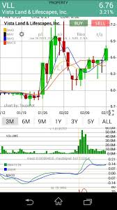 Vll Aots For Smas 5 10 Macd Crossover Signals Buying Rsi