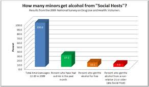 Underage Drinking Chart Where Do Kids Get Their Alcohol Underage Drinking The Law