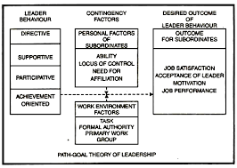 leadership theory situational contingency theory of leadership with diagram