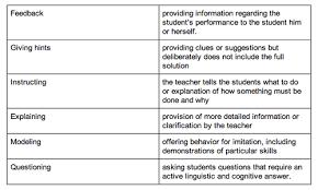 Scaffolding Definition Vygotsky Instructional Scaffolding Wikipedia