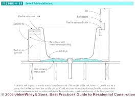 mortar bed for tub bathtub installers rectangular remove bathtub mortar bed