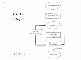 53 Brilliant Rfp Process Flow Chart Home Furniture