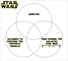 Venn Diagram Civil War Galactic Civil War Venn Diagram Quiz By Stevenmiller61