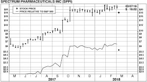 Sppi Stock Chart Spectrum Pharmaceuticals Inc Sppi Stock Price