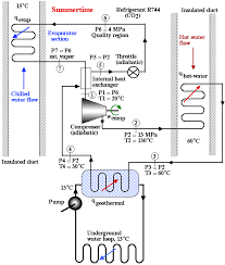 similiar geothermal hvac diagrams keywords geothermal heating diagram a geothermal heat pump spring