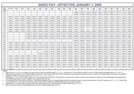 Army E 6 Pay Chart 16 Detailed Usmc Pay Grade