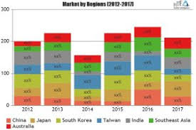 Baw Size Chart Saw Baw Market Outlook Geographical Segmentation Industry