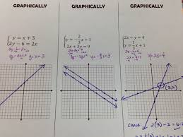 solving systems of equations by graphing