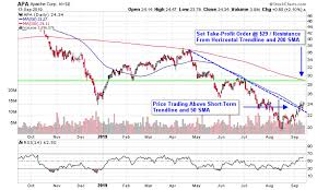 Apache Corp Stock Chart 3 Stocks To Trade Amid Drone Attack On Saudi Oil Fields