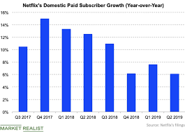 Netflix Subscribers Chart Six Reasons Why Netflixs Subscriber Growth Should Recover