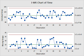 Minitab C Chart Overview For I Mr Chart Minitab