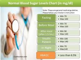 What Is Normal Blood Sugar Levels Chart Normal Blood Sugar Level After Eating For Diabetic Cure Human
