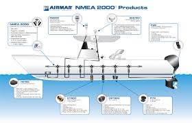 nmea 2000 network satori sails the nmea 2000 network enables a boat to run various sensors through a single cable that offers both a data link and power connection so that you can send