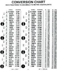 Feet And Inches To Mm Chart Expert Millimeters To Feet And Inches Conversion Chart 55 Mm