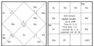 Jaden Smith Birth Chart Jaden Smith Birth Chart Jaden Smith Kundli Horoscope By