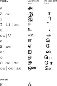 Abiding Hindi To Tamil Letters Alphabet Picture Chart