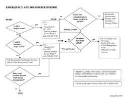 Emergency Response Flow Chart The University Of Tulsa