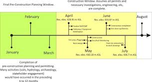 Construction Work Flow Chart Project Planning Flowchart Illustrating Timing Months For