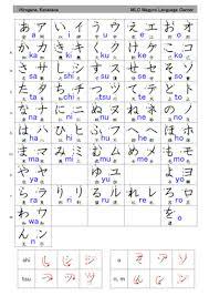 Hiragana Chart Pdf Hiragana And Katakana Free Study Material Mlc Japanese