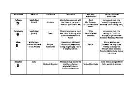 World Religions Chart Worksheet Answers World Religions Chart Sol Review World History I
