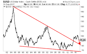 Worry Chart The Only Two Charts Investors Should Worry About Now The