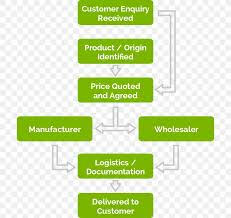 Organizational Chart Workflow Supply Chain Management Png