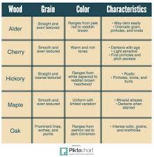 Wood Characteristics Chart Cabinet Wood Options Cherokee Wood Products