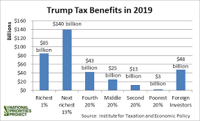Seven Surprising Tax Facts For 2018
