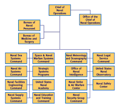 Structure Of The United States Armed Forces Wikiwand