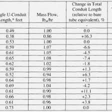 Conduit Bend Multipliers Conduit Bend Radius Chart Www Bilderbeste Com