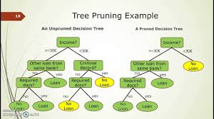 Game Trees In Design And Analysis Of Algorithms Decision Trees Explained Easily Chirag Sehra Medium